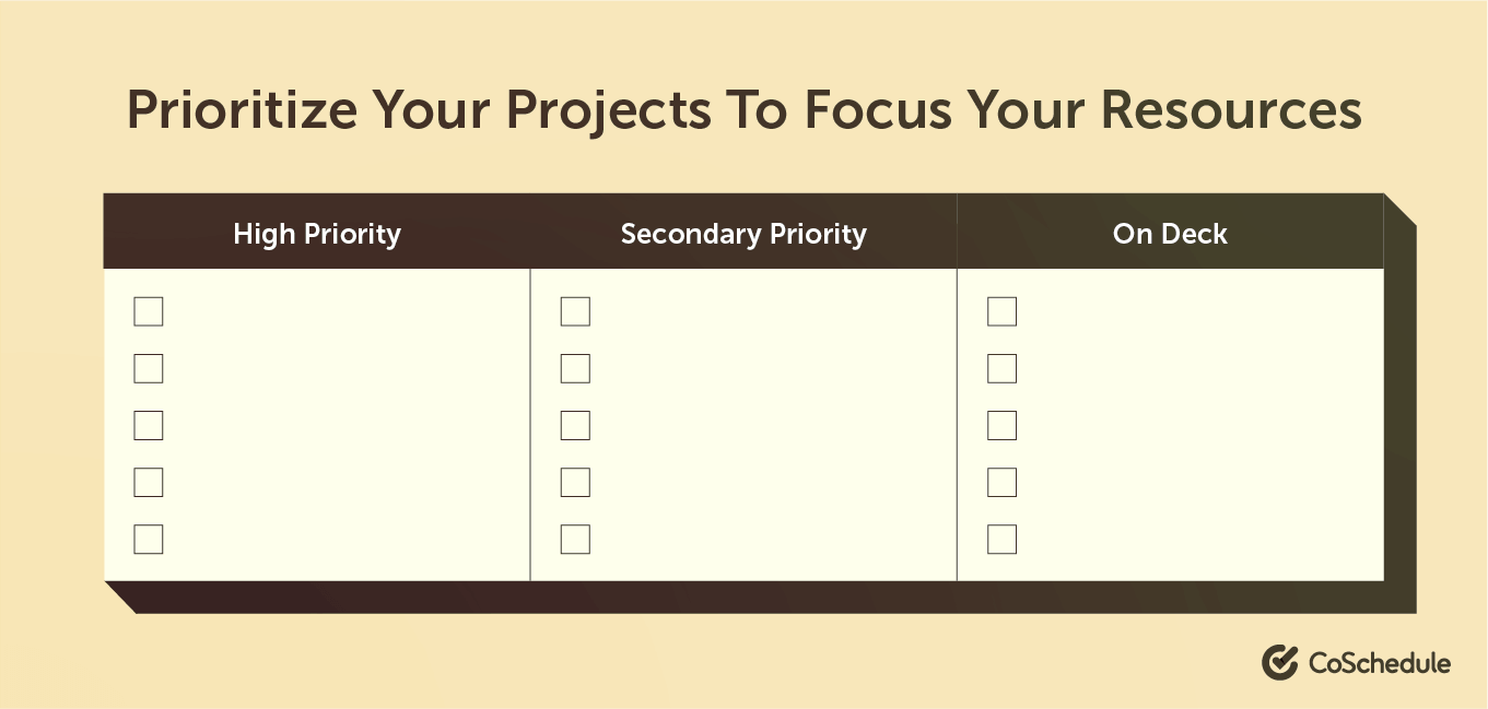 Focus on your project resources