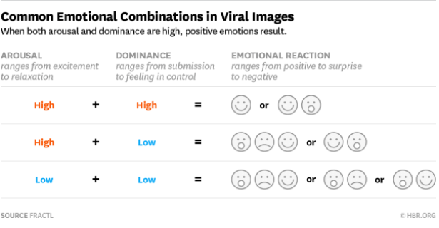 Common Emotional Combinations in Viral Images