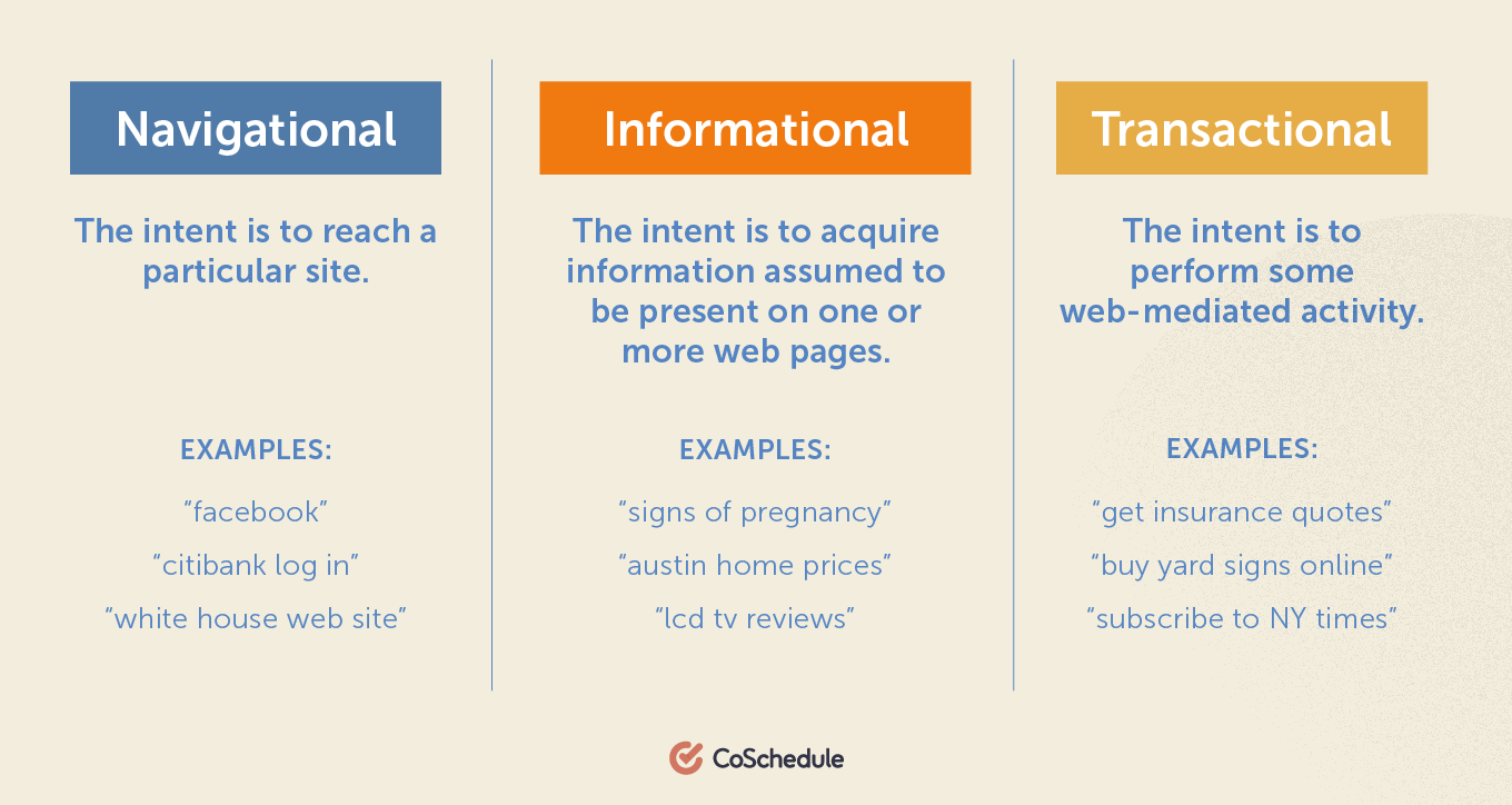 Three search goals: navigational, informational, transactional