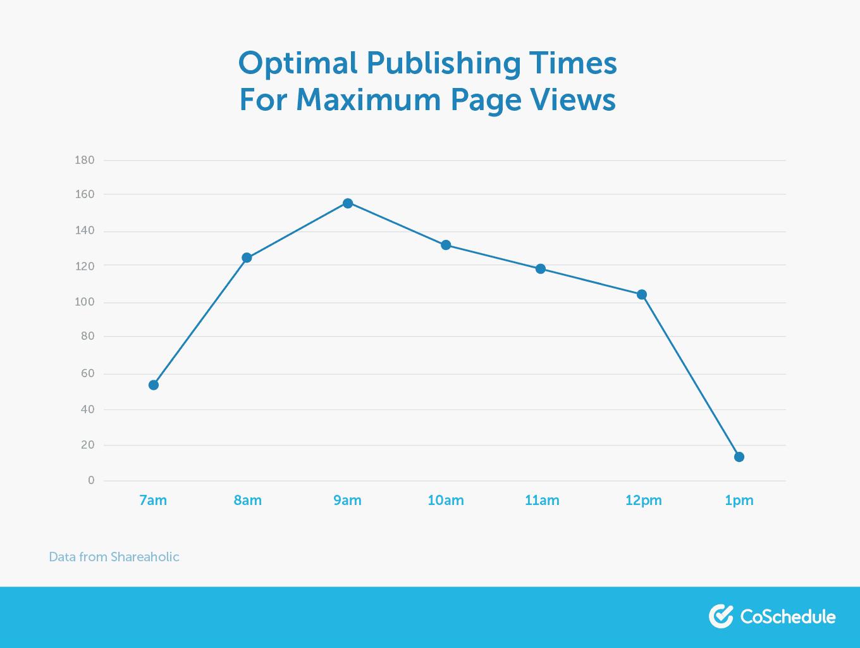 Optimal publishing times
