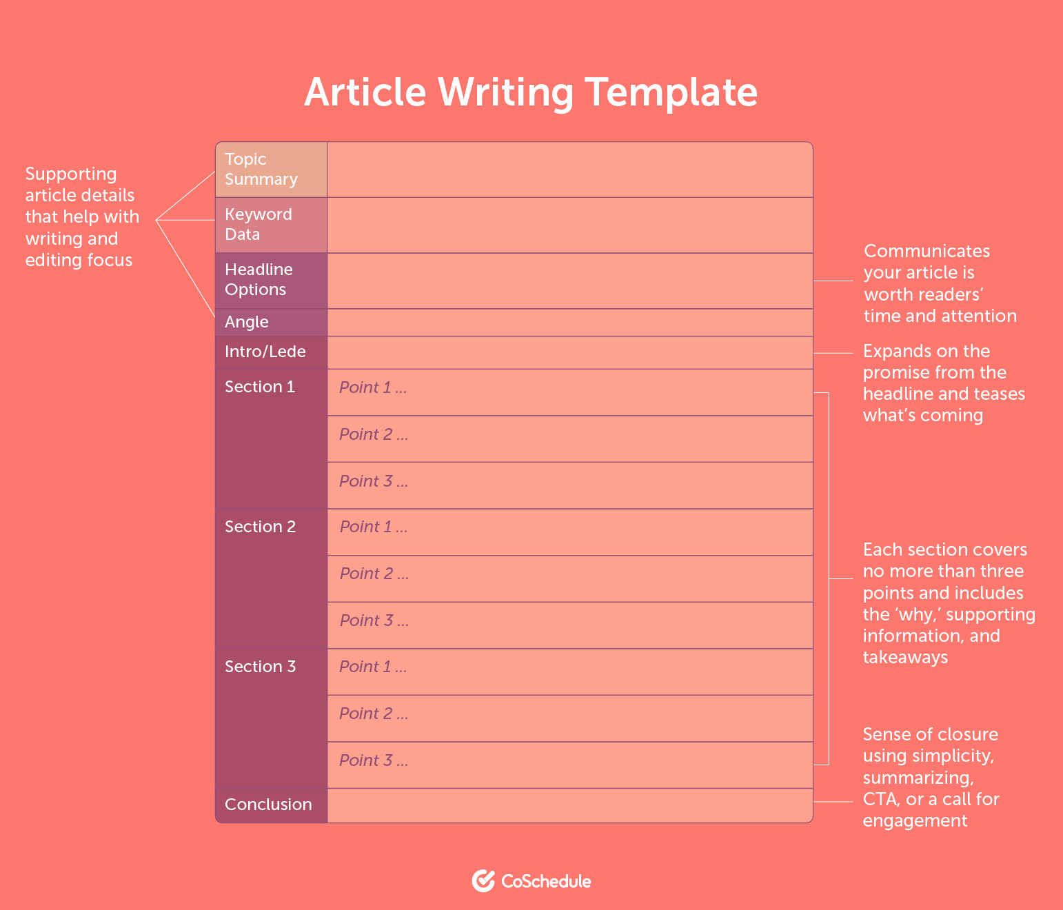 Article Writing Template