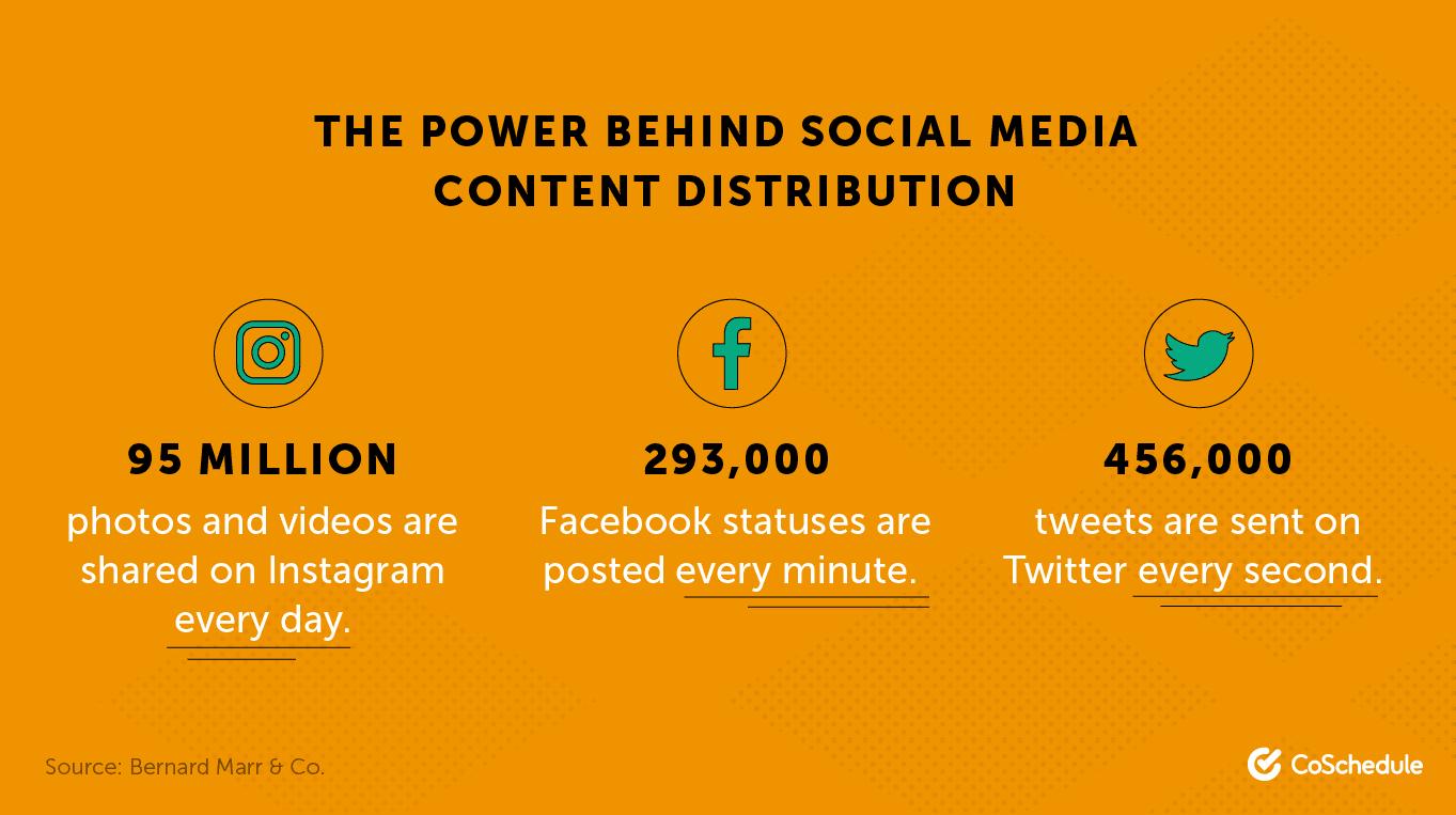 Social media content distribution