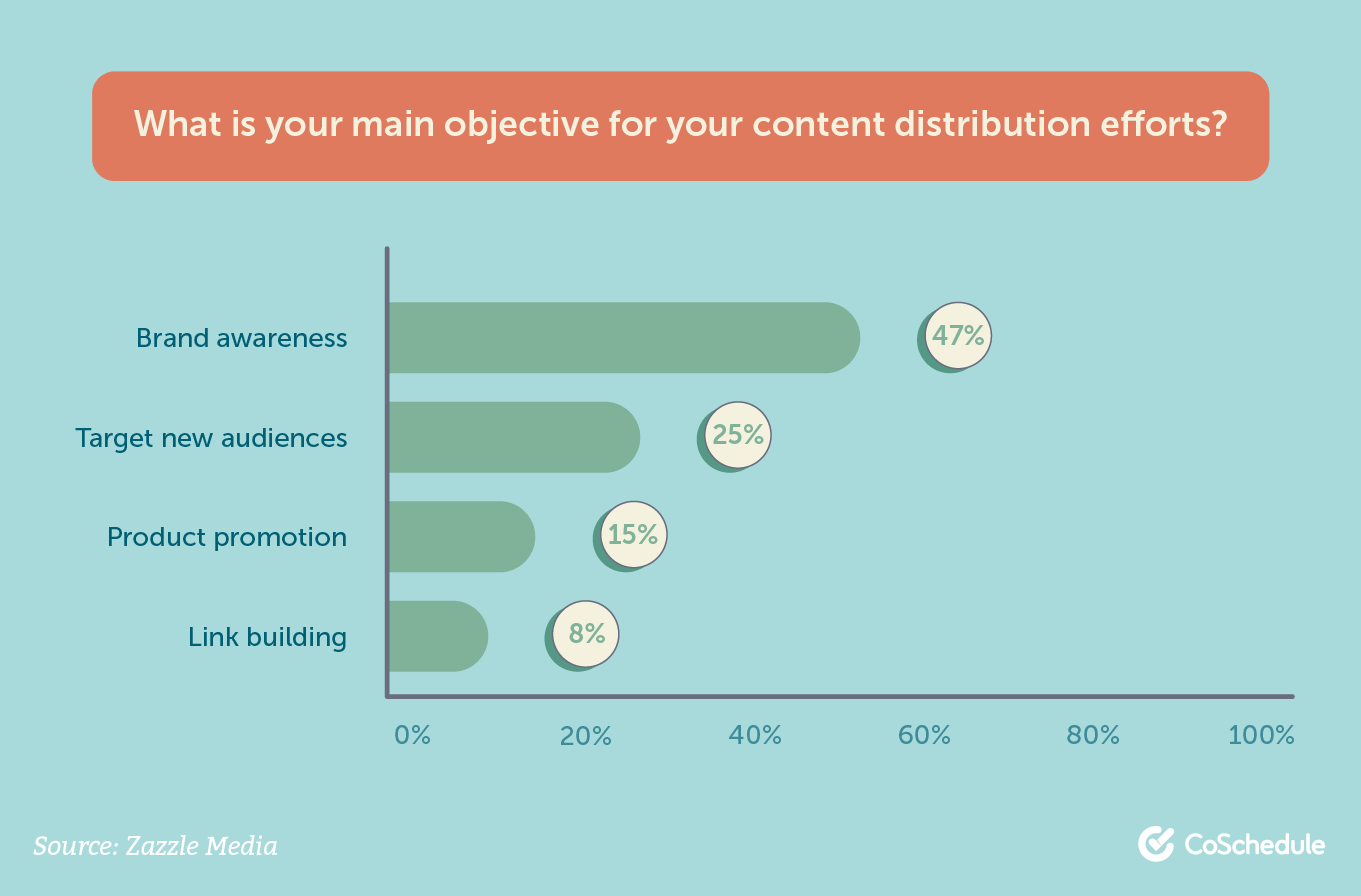 Main objectives for content distribution