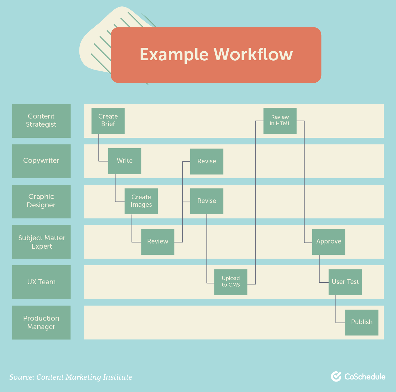 Content framework example workflow