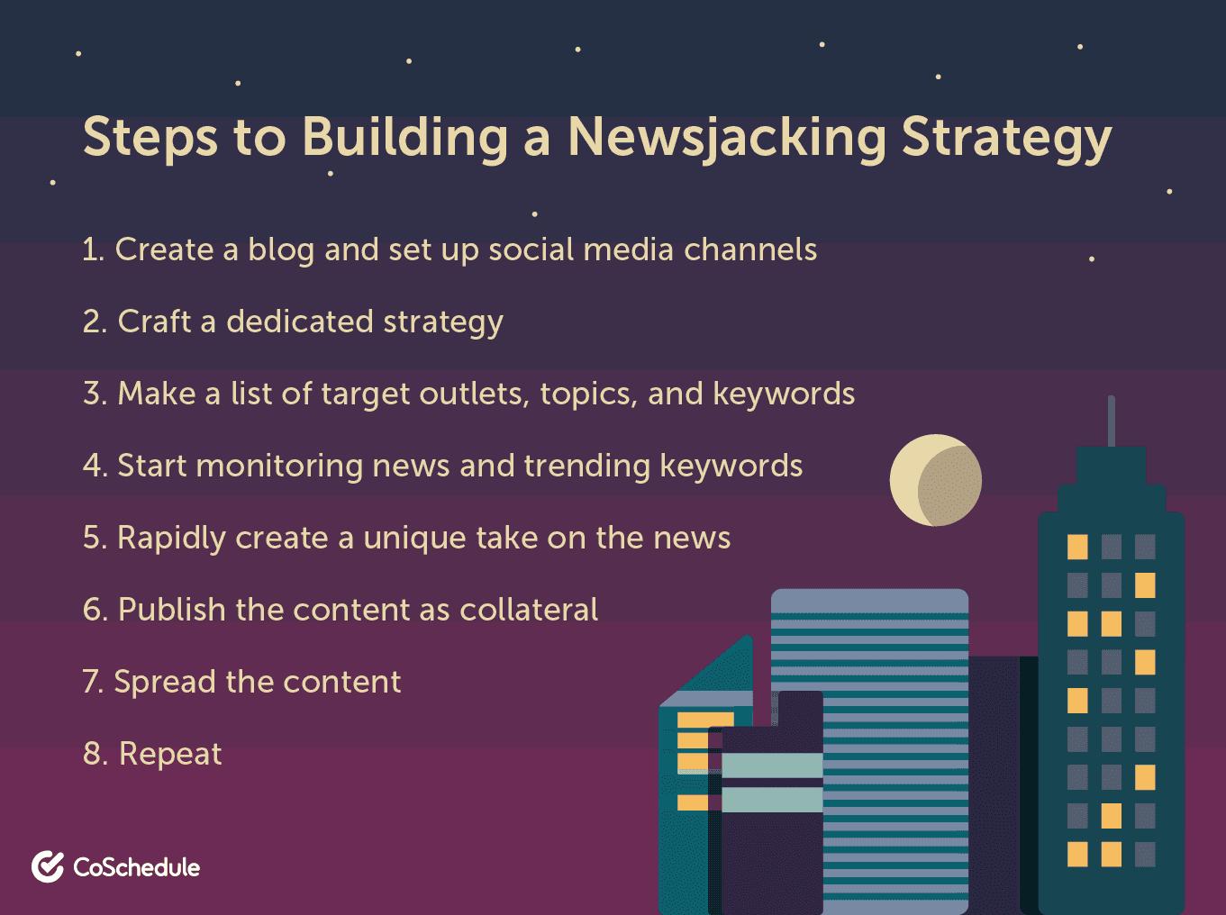 Steps to build a newsjacking strategy