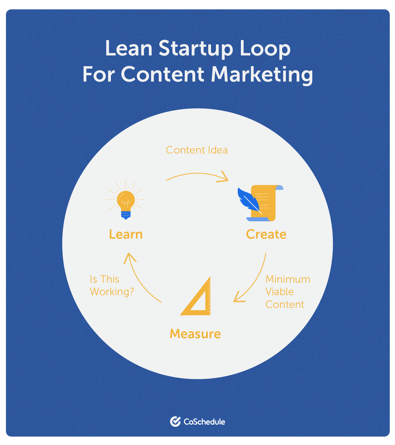 Lean startup loop content marketing
