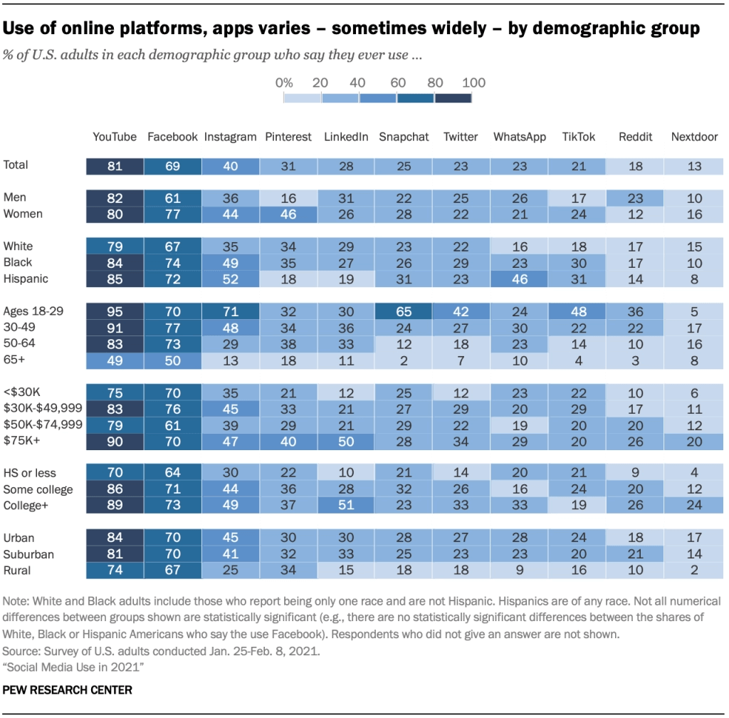 Online platform use demographics chart