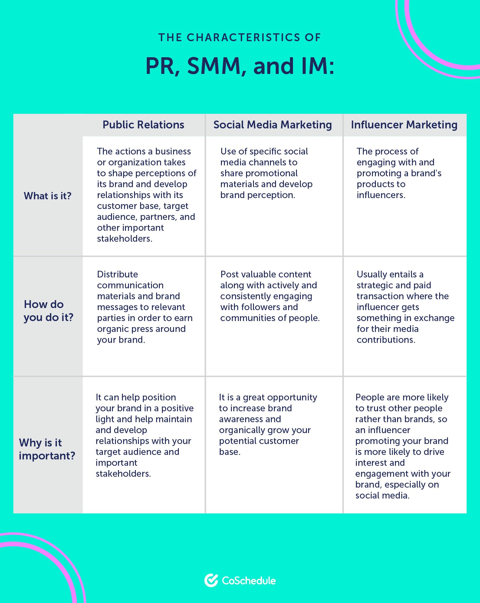 PR, SMM, & IM characteristics