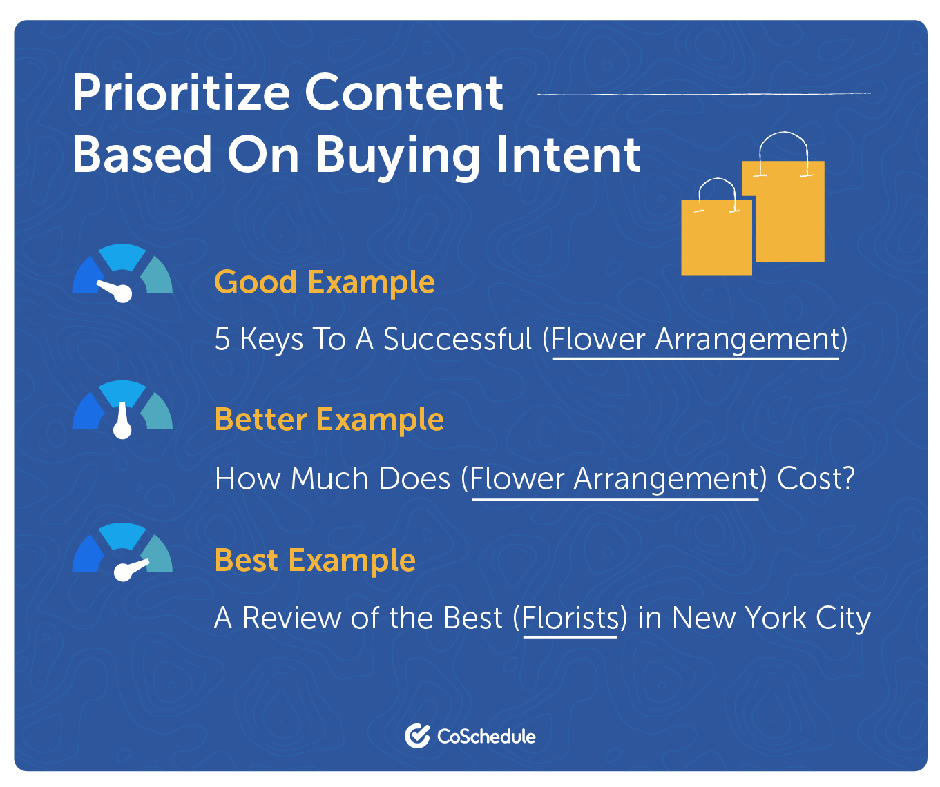 Prioritize based on buying intent