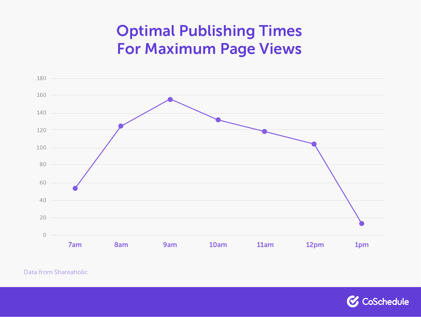 Best publishing times for maximum page views