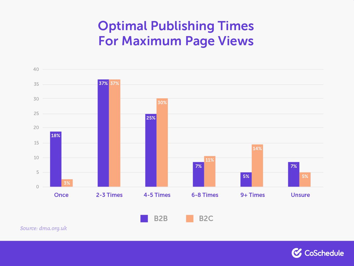 Publishing times for maximum views