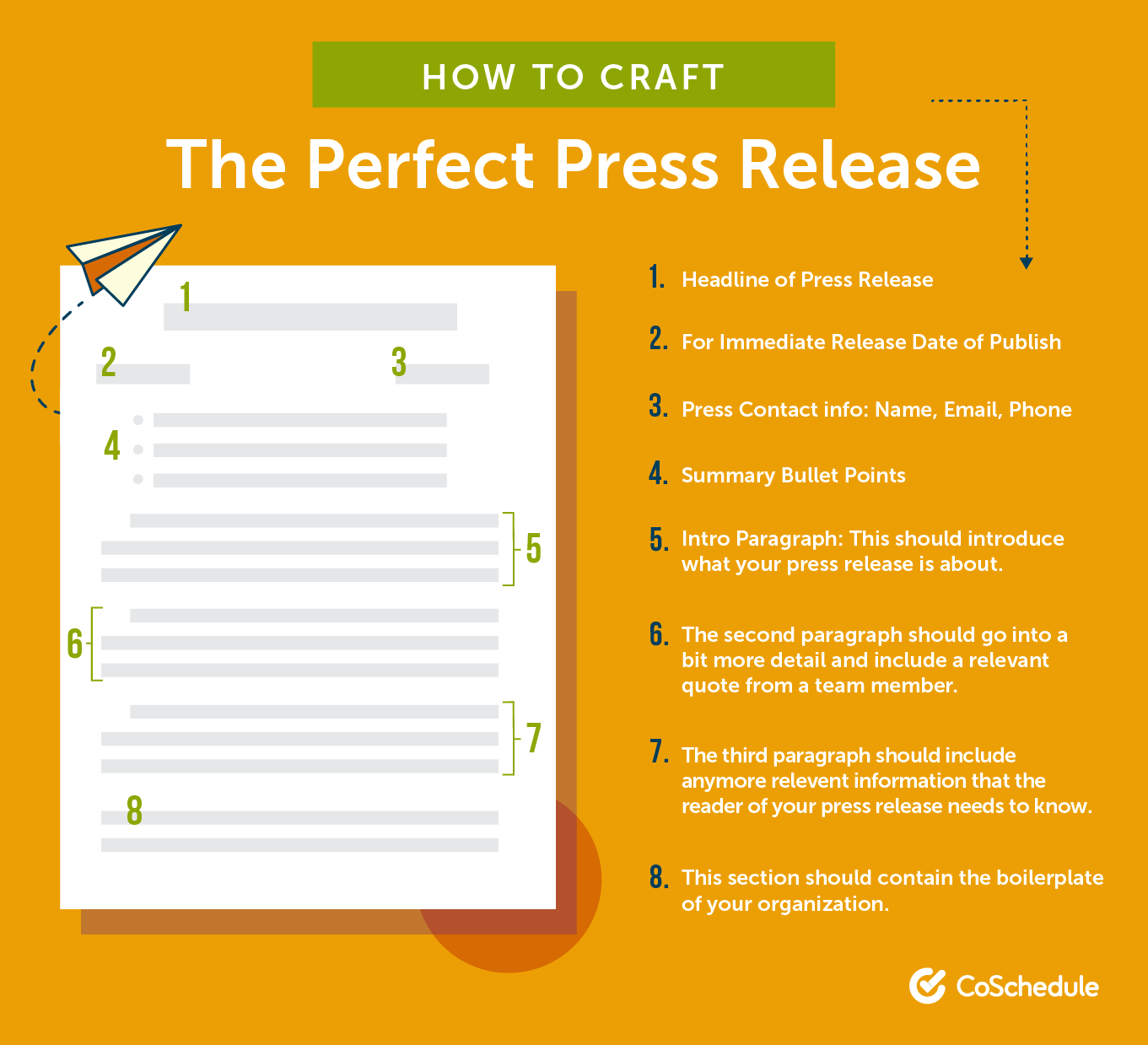 The process of creating a press release