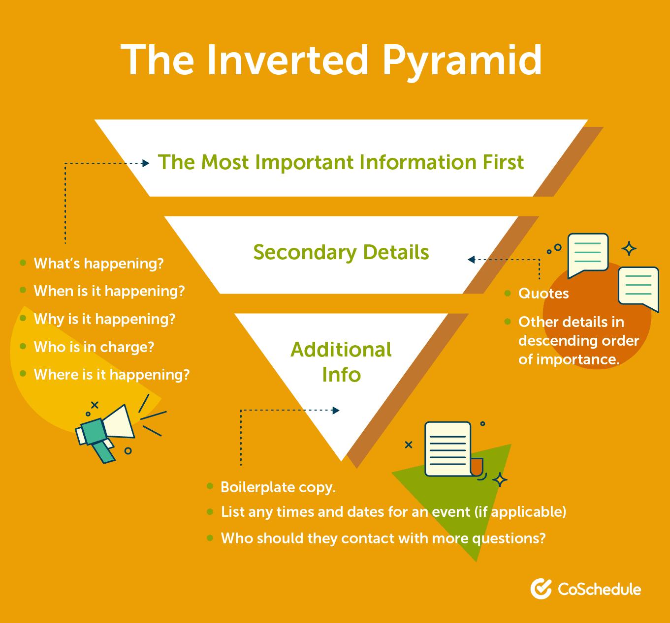 PR inverted pyramid