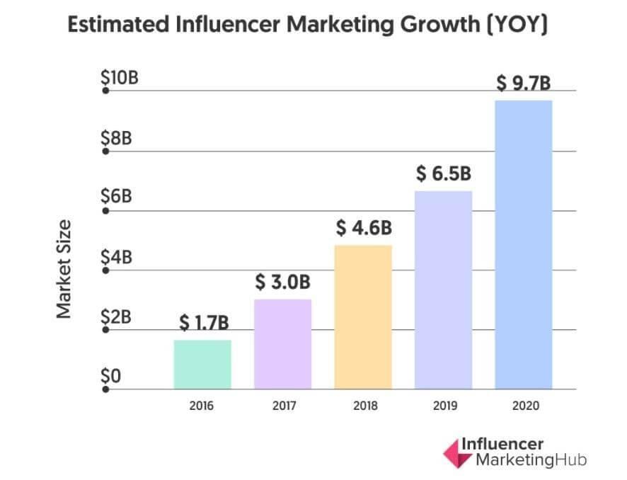 YOY Influencer marketing growth