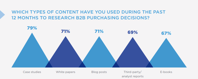 B2B research services purchase stats
