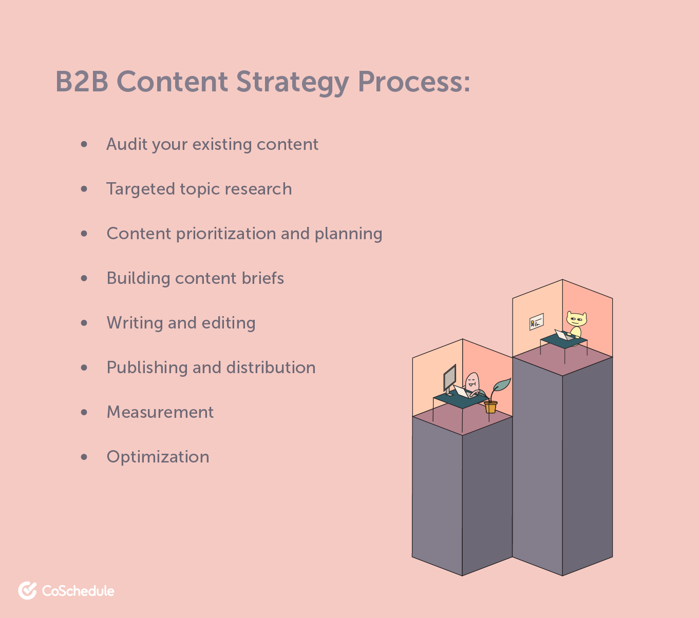 B2B content strategy process