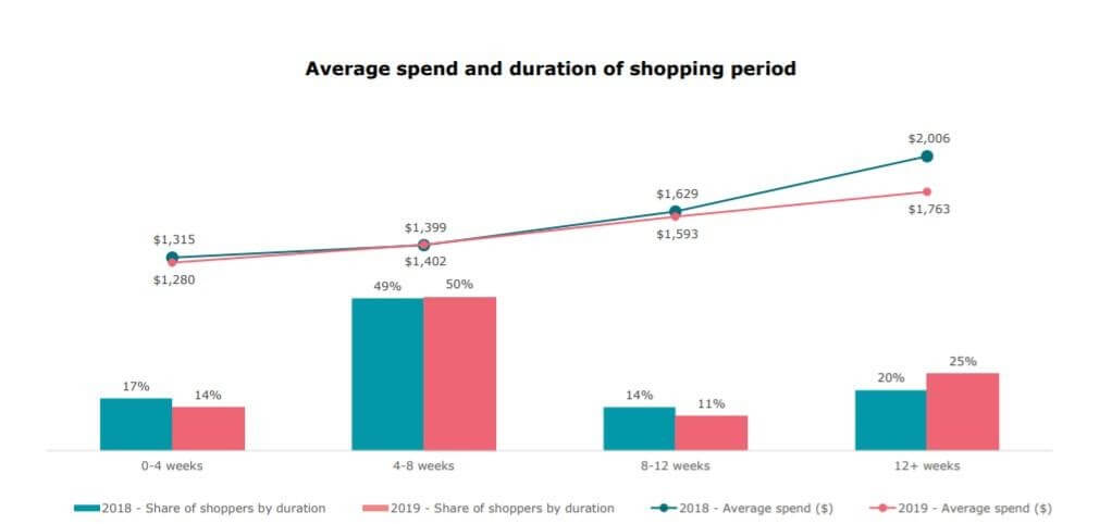 Average spend and duration of holiday shopping period