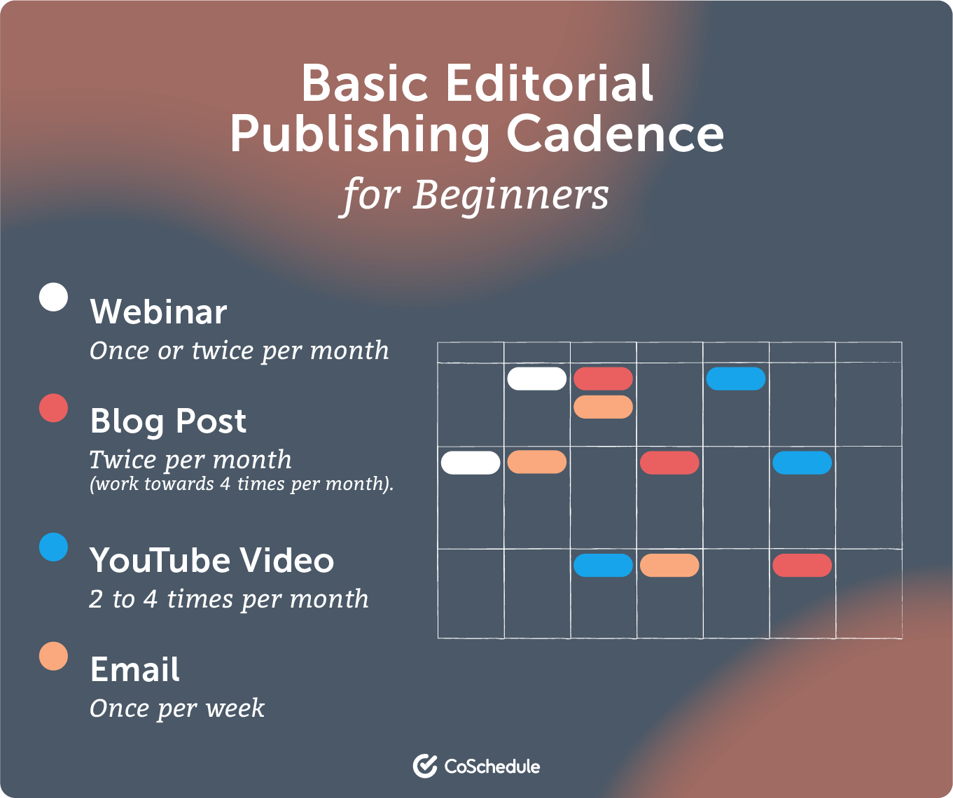 Basic editorial publishing cadence for beginners