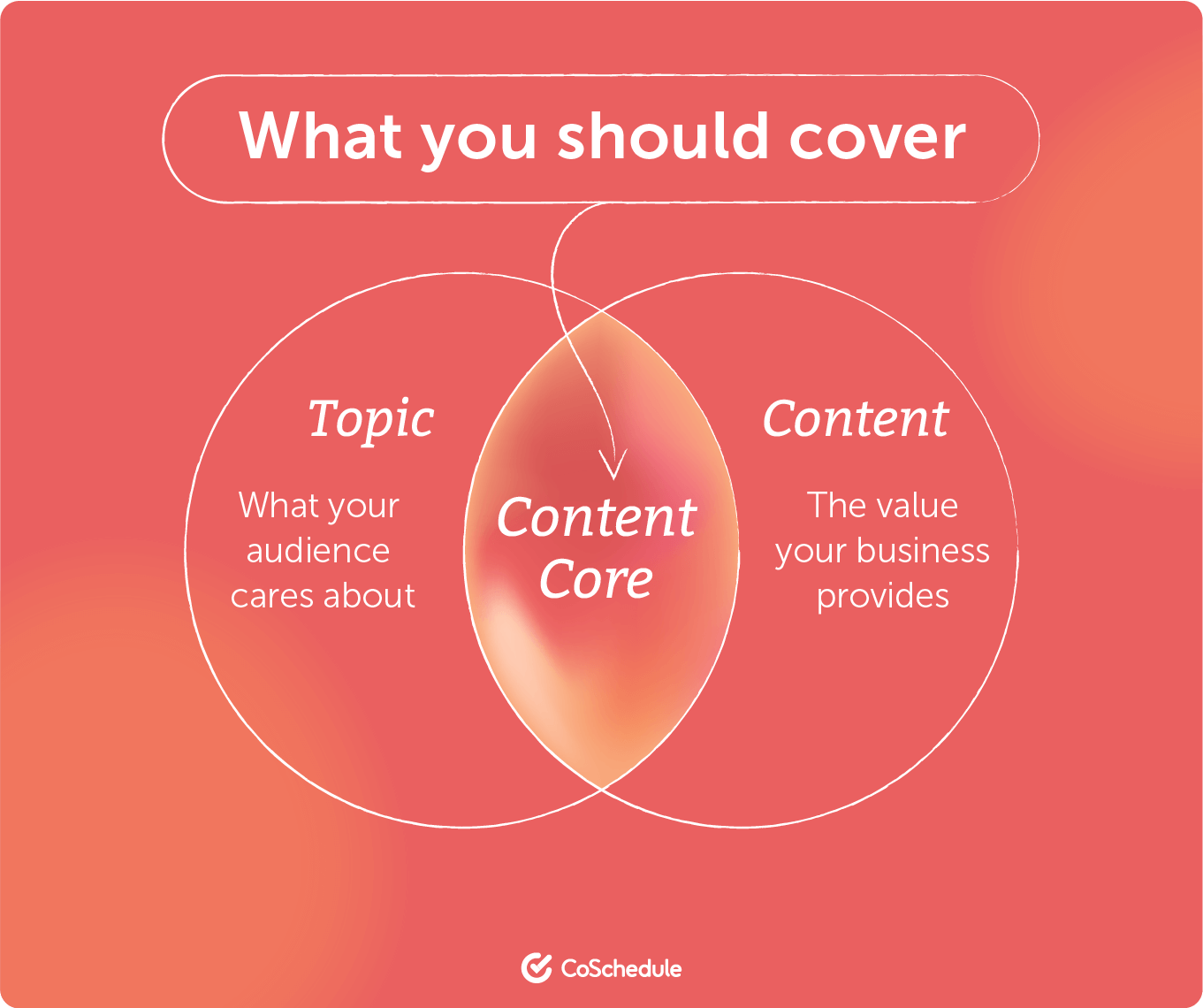 What you should cover content core