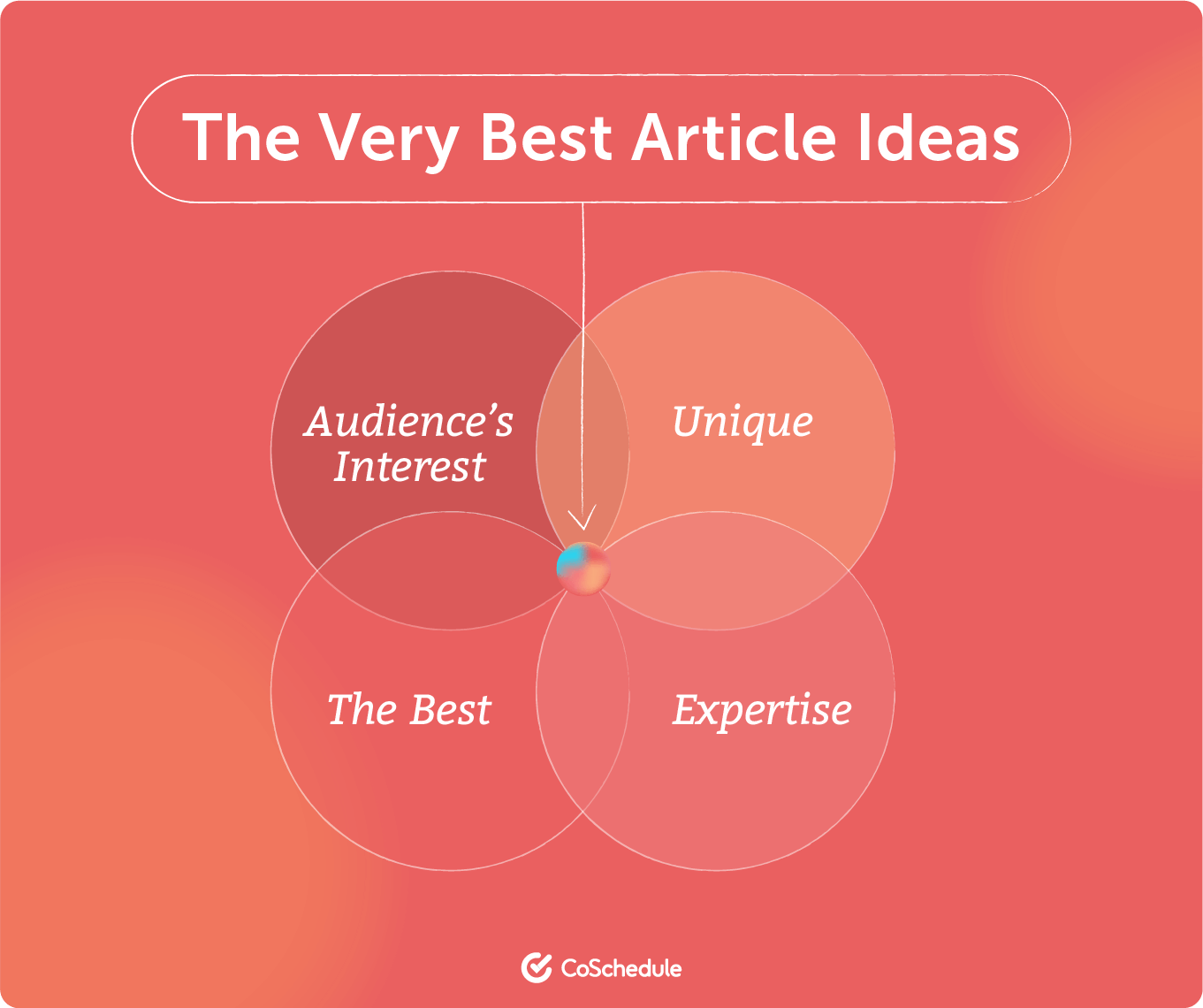 The very best article ideas