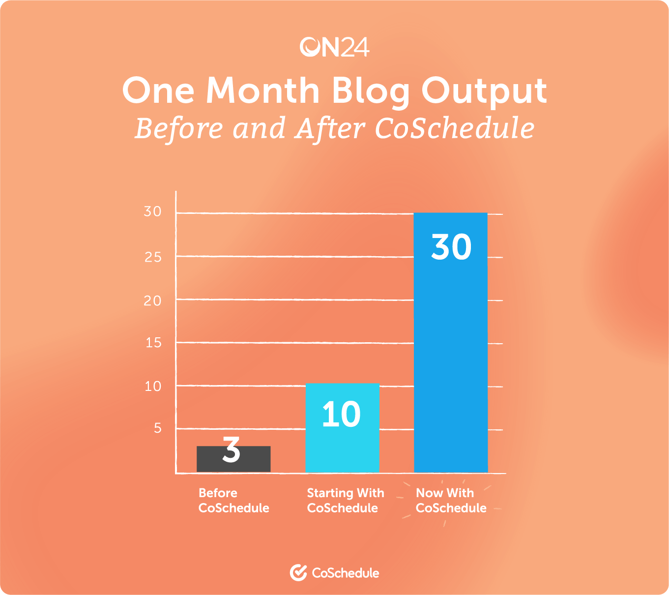 ON24 one month blog output before and after CoSchedule