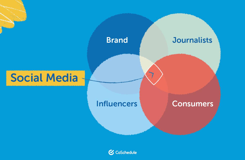 Social media content core