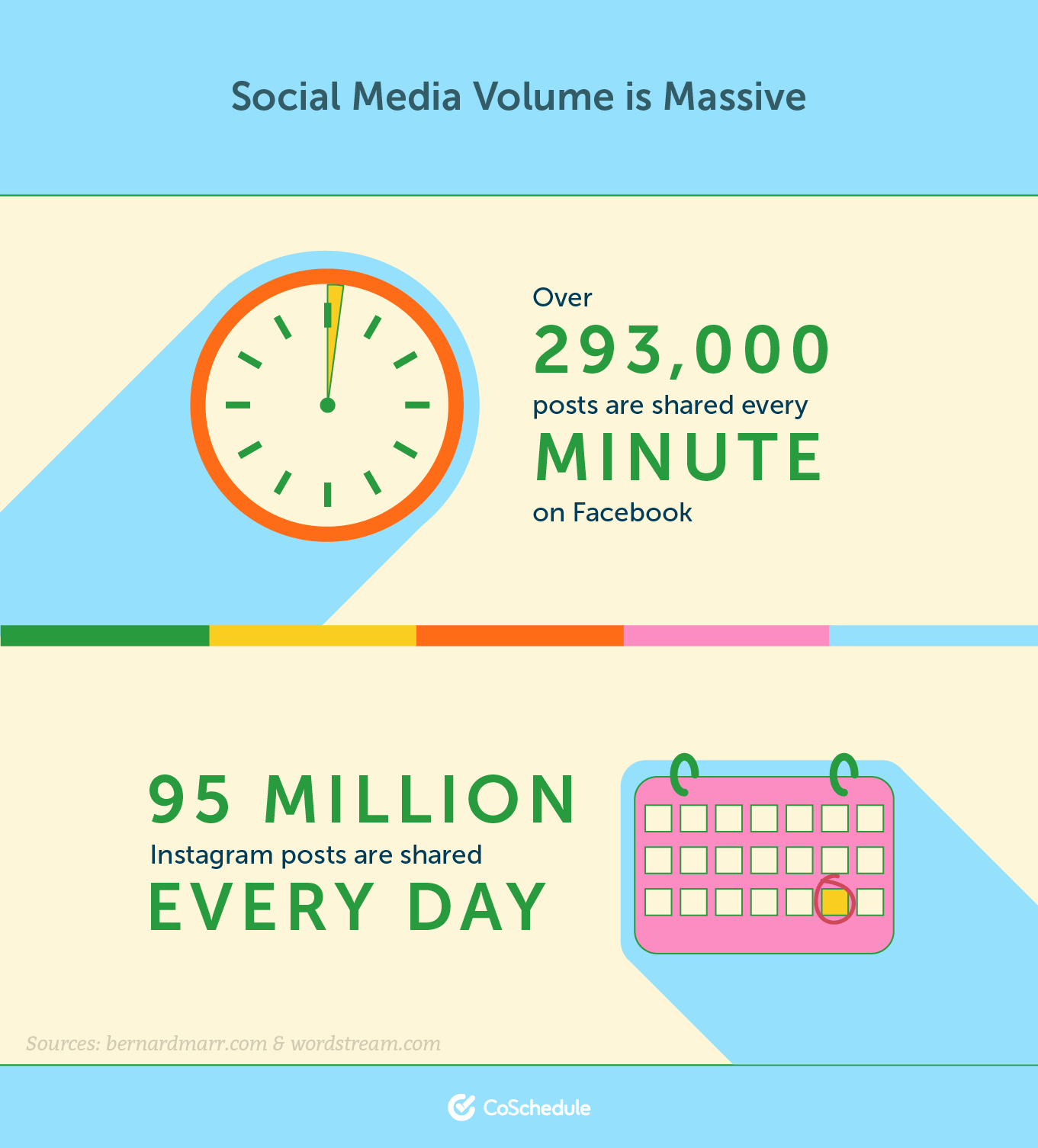Social media volume is massive