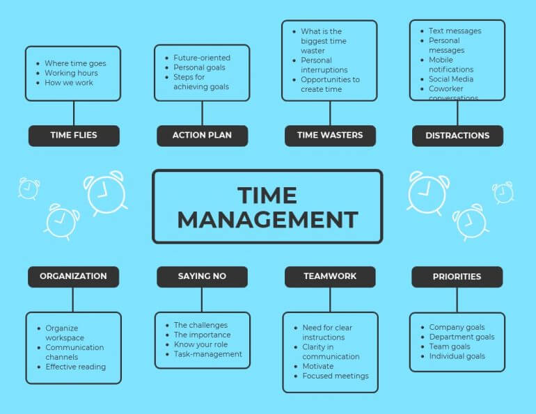 Time management issues