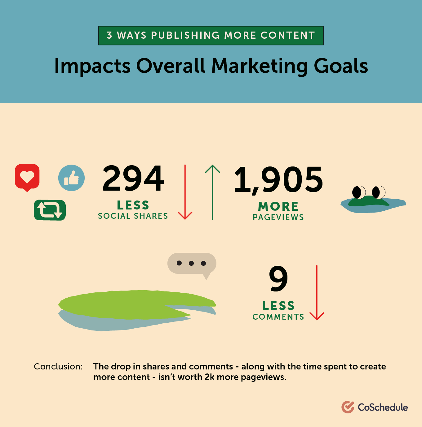 Publishing more content impacts marketing goals