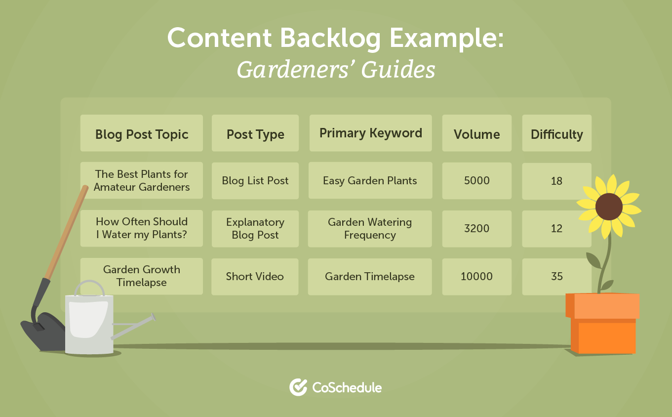 Content backlog example