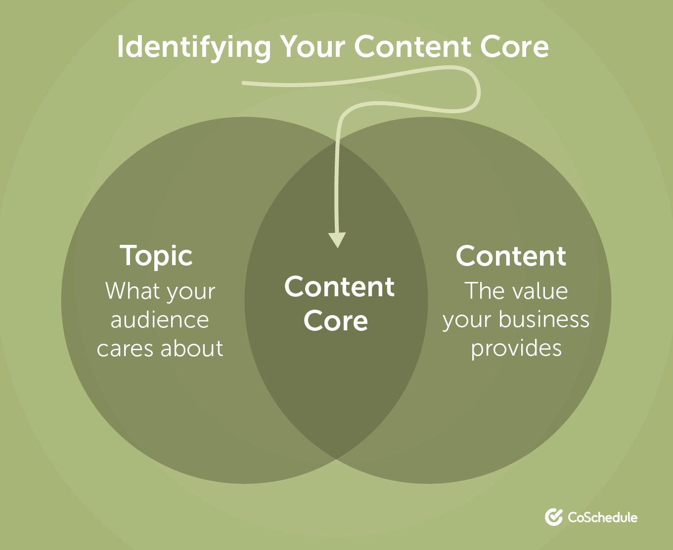 Identifying your content core
