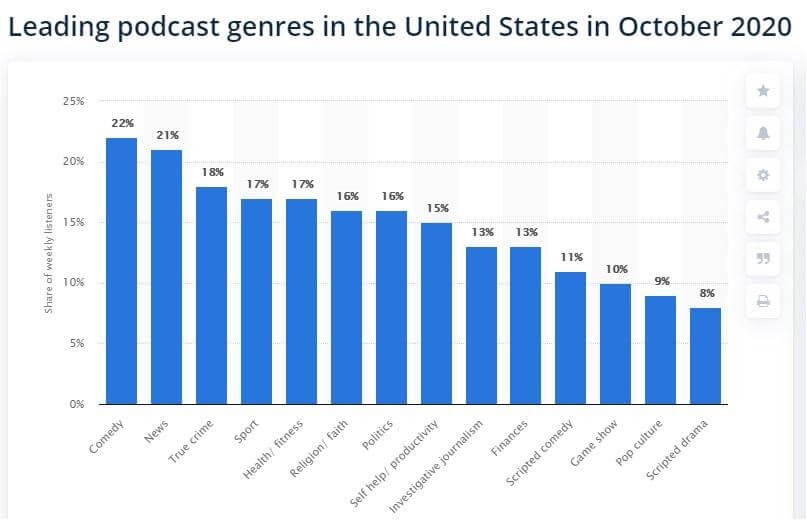 Leading podcast genres in the US October 2020