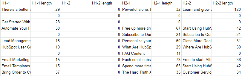 Screenshot of spreadsheet for H1, H2, and H3 titles