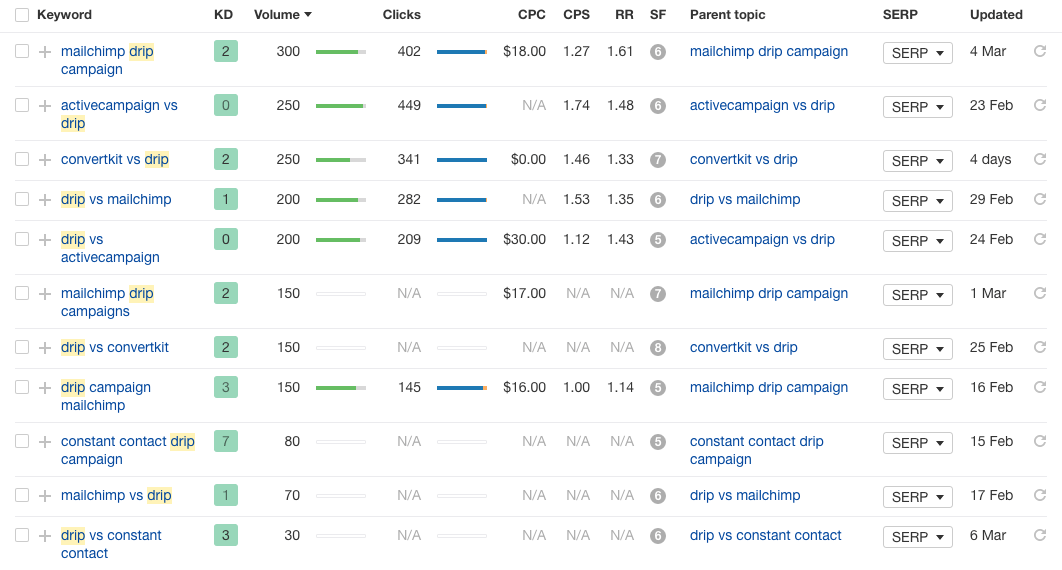 "Results showing ""competitors + Drip"""