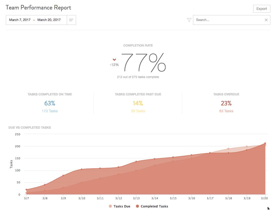coschedule's team performance report