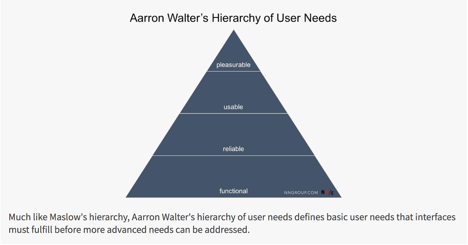 Aarron Walter's Hierarchy of User Needs