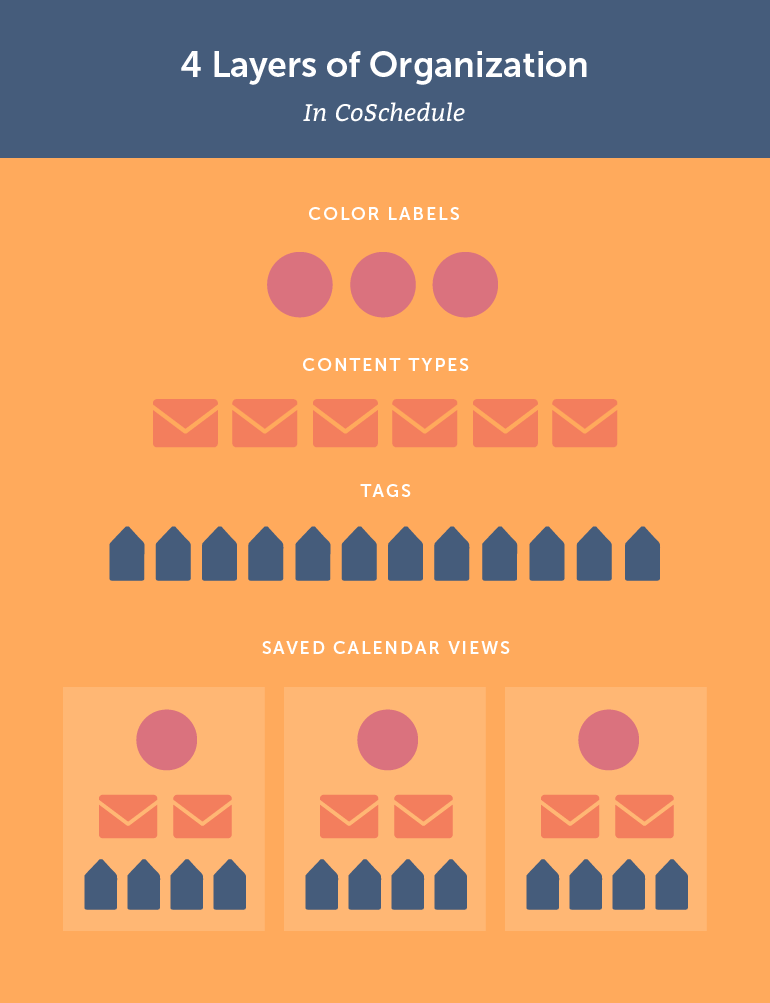 4 Layers of Organization In CoSchedule