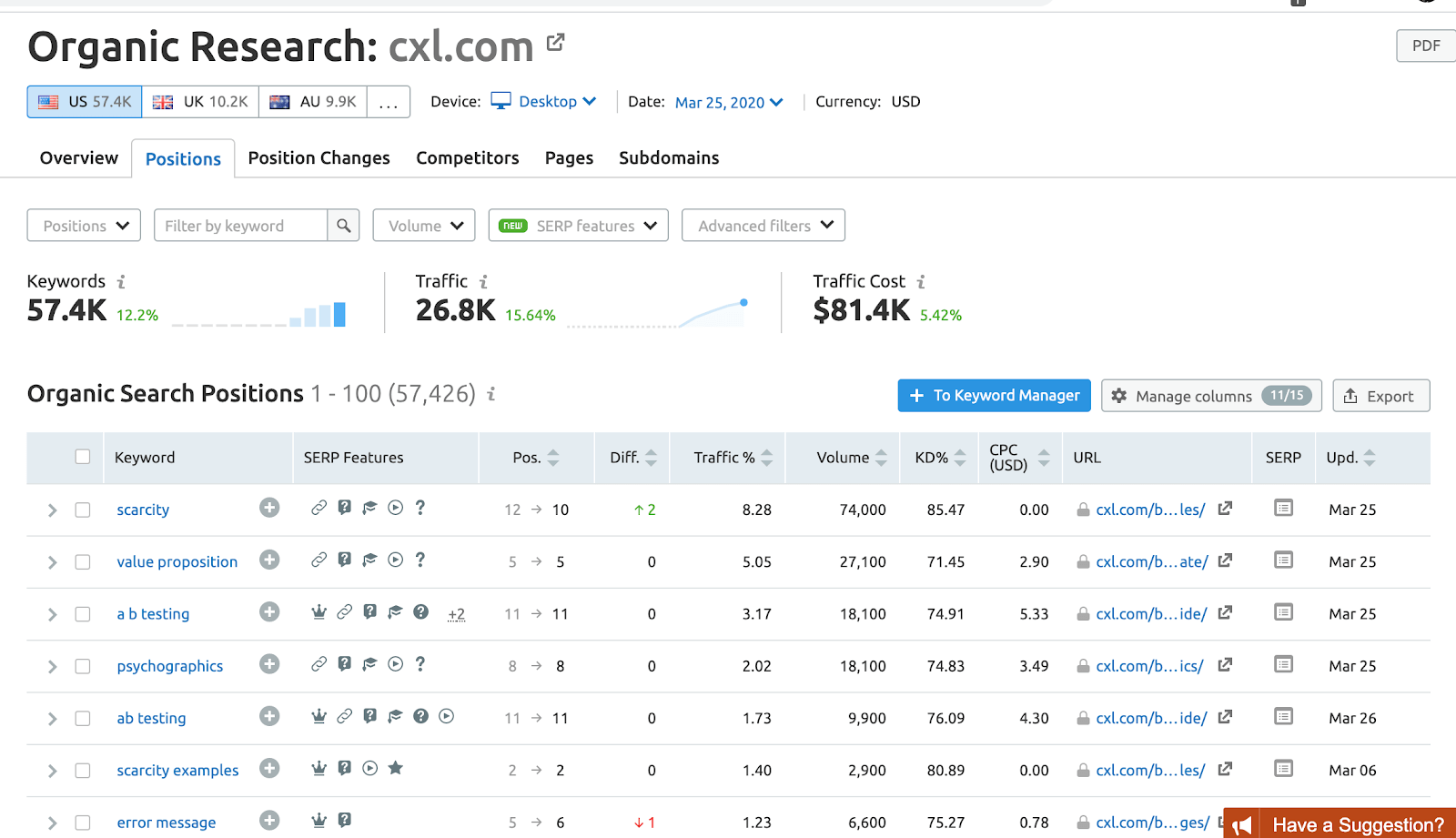 A list of keywords CXL is searching for with SEMrush