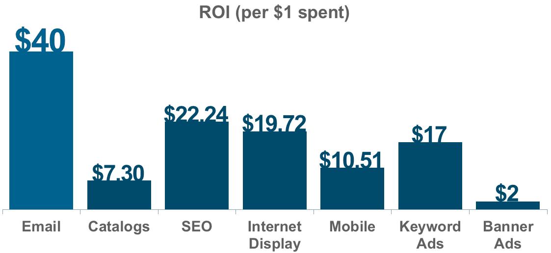 ROI per every $1 spent