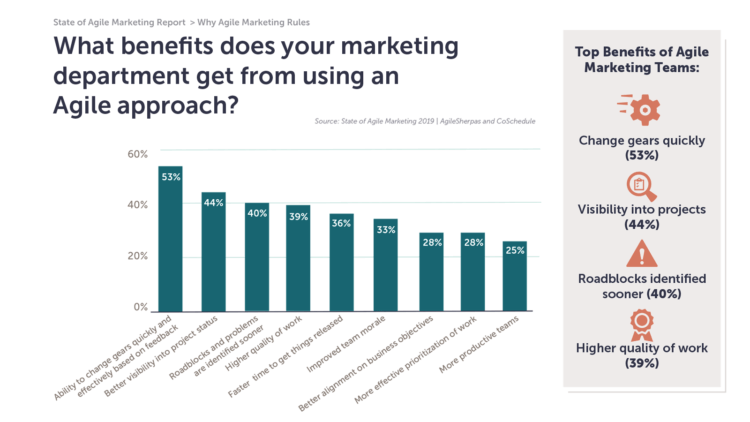 What benefits does your marketing department get from using an Agile approach?