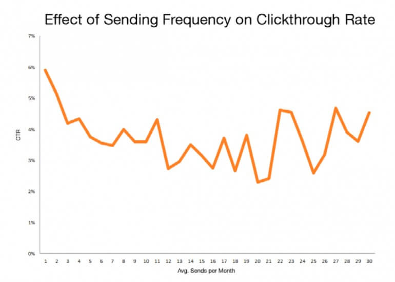 effect of sending frequency on click through rate