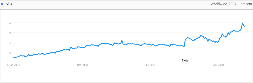 A screenshot from Google Trends showing the interest in SEO