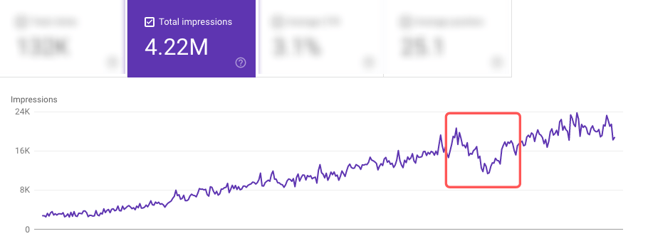 Google Search Console line graph
