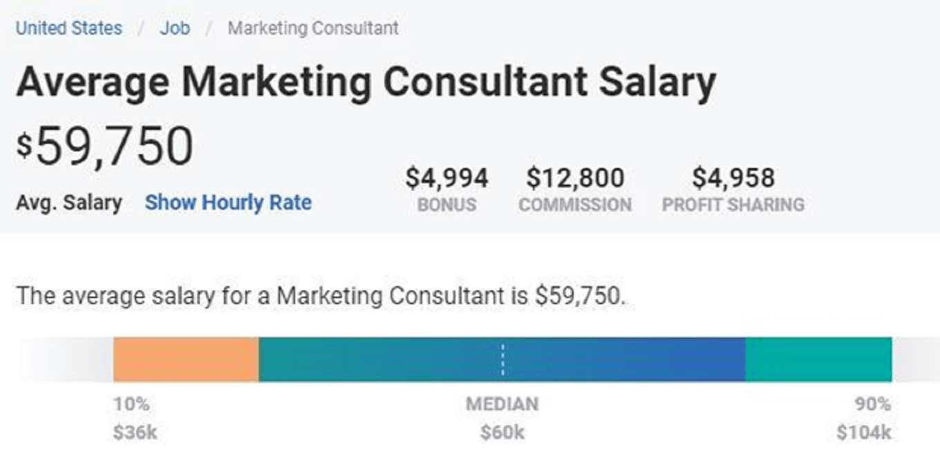 Average Marketing Consultant Salary: $59,750