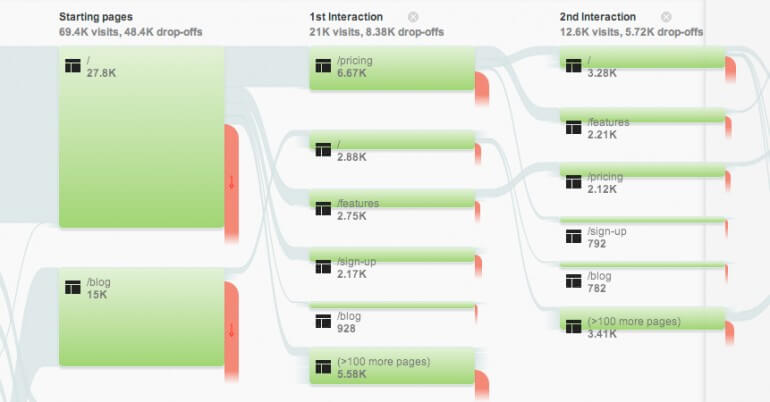 Behavior Flow - Google Analytics For Writers