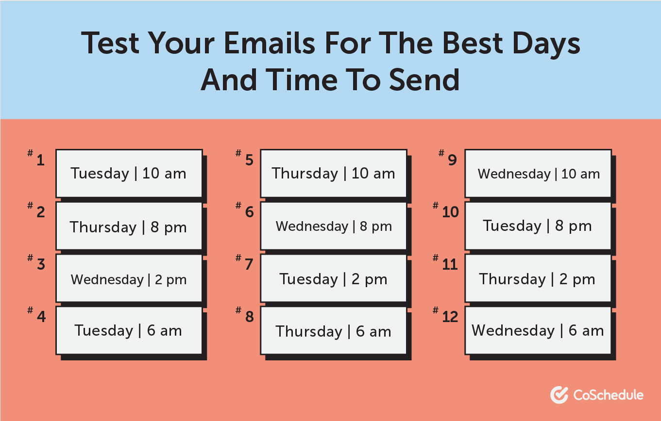 The best days and times to send emails