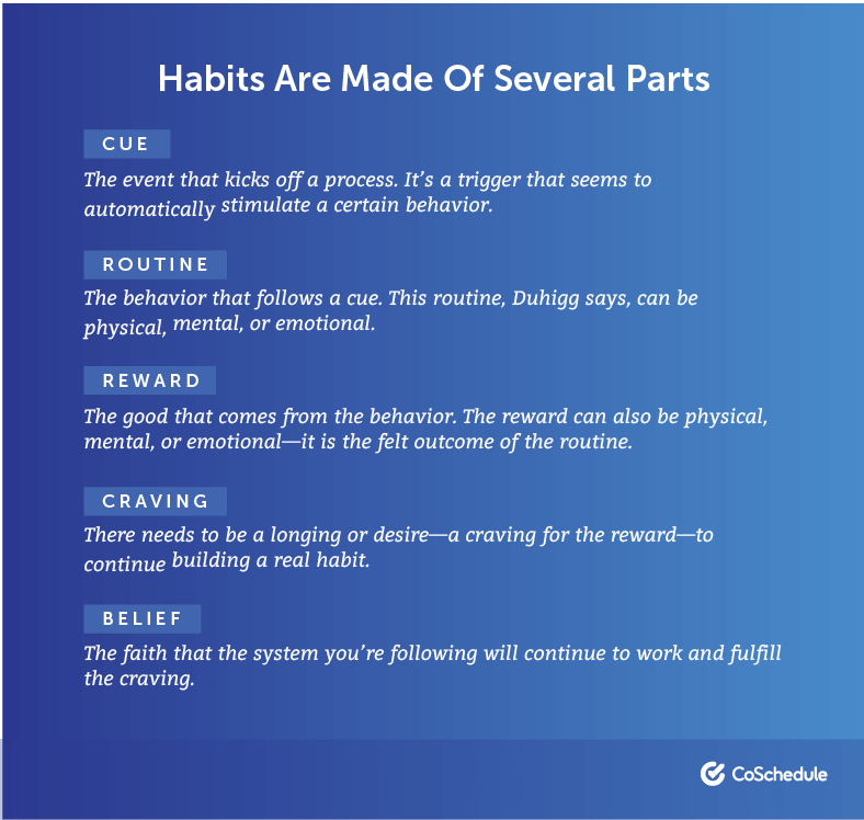 Parts of a Habit Definitions