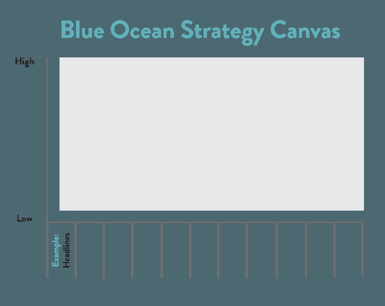 blue ocean strategy canvas