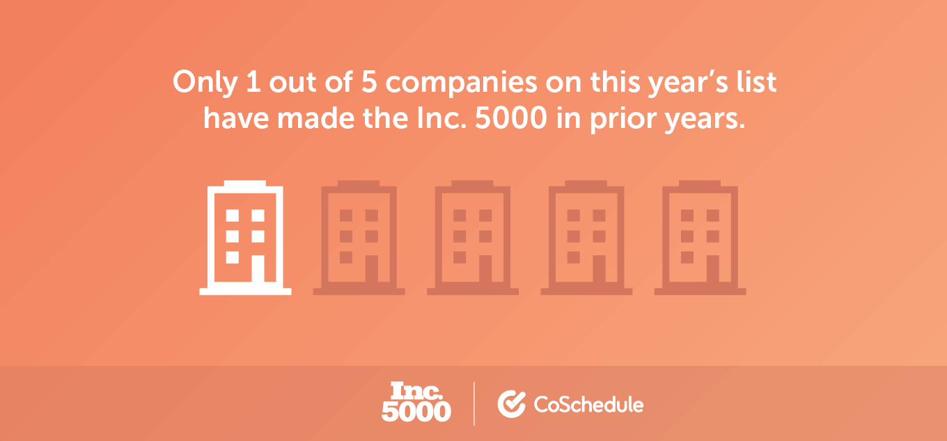 Only 1 out of 5 companies have been on the Inc 5000 twice in recent years.