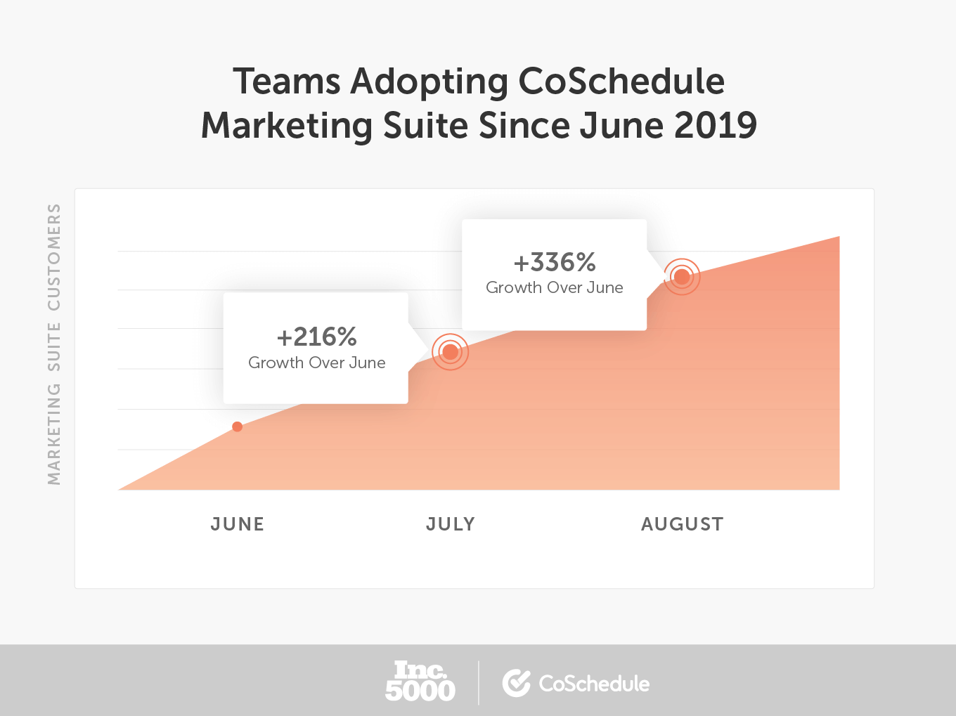 Teams adopting CoSchedule Marketing Suite since June 2019